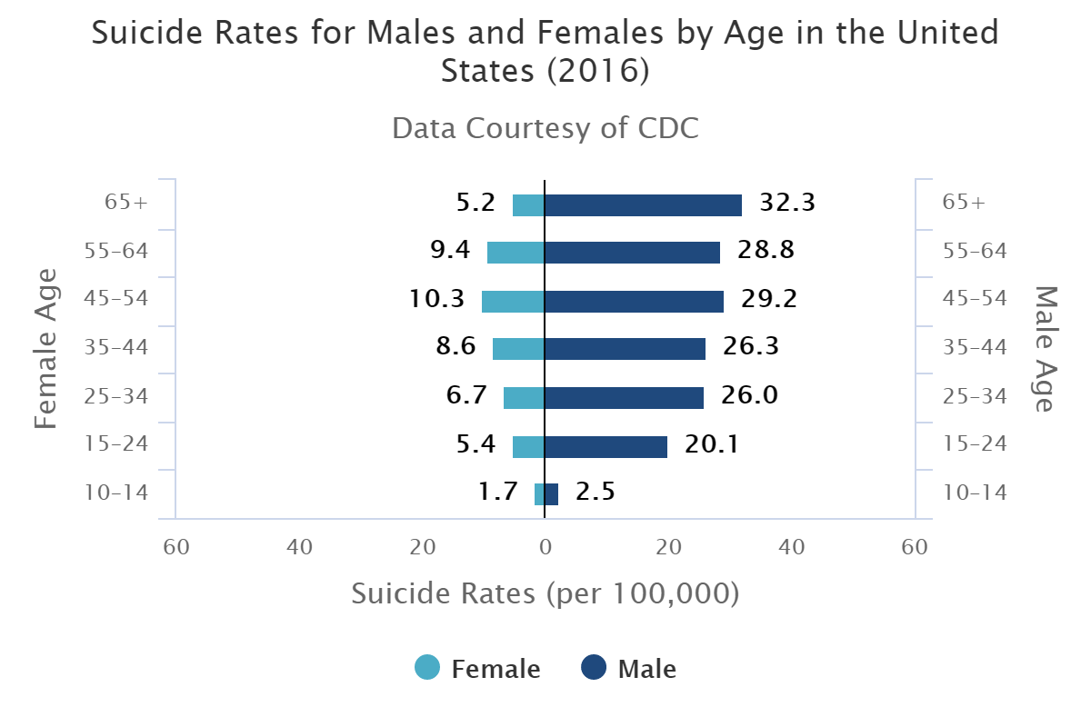 suicide males females age