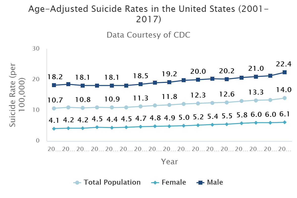 age adjusted suicide rates in the united states 2014
